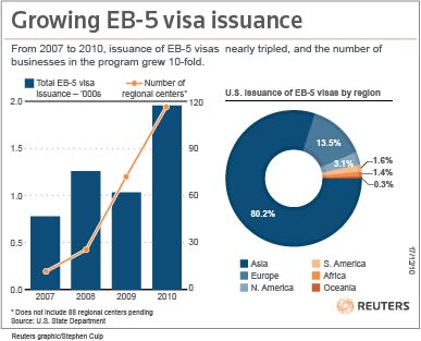 EB-5-Visa-Growth